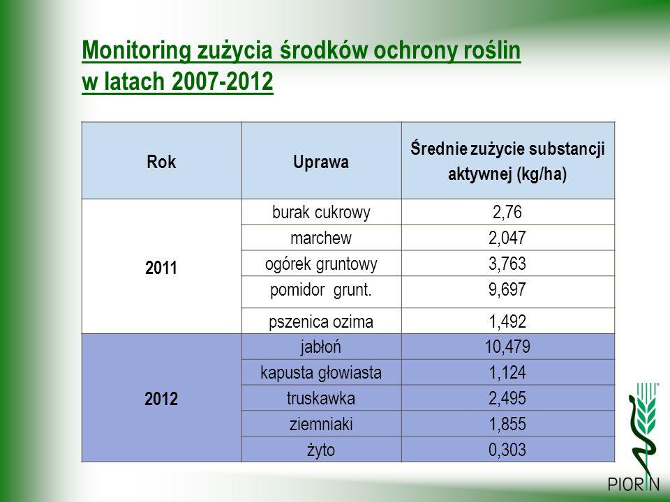 Monitoring zużycia środków ochrony roślin w latach 2007-2012 RokUprawa Średnie zużycie substancji aktywnej (kg/ha) 2011 burak cukrowy2,76 marchew2,047