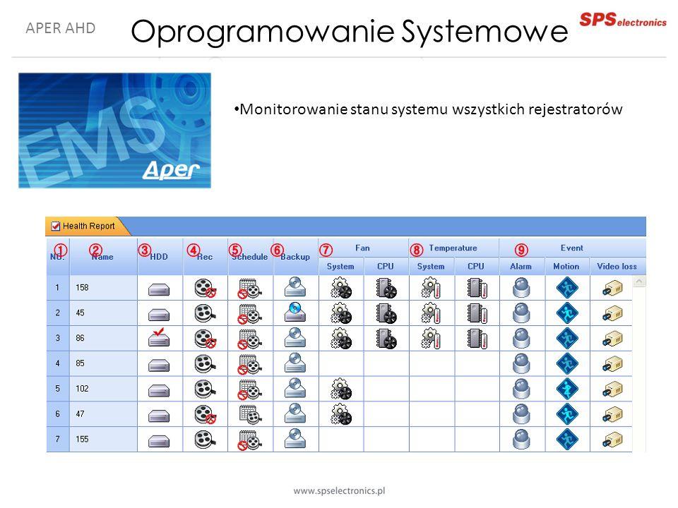 APER AHD Monitorowanie stanu systemu wszystkich rejestratorów