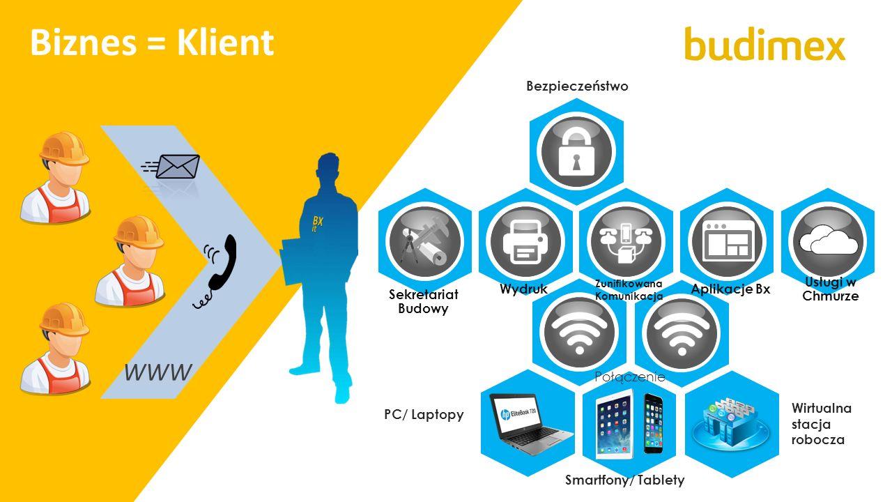 WWW Biznes = Klient PC/ Laptopy Wirtualna stacja robocza Usługi w Chmurze Bezpieczeństwo Smartfony/ Tablety Zunifikowana Komunikacja WydrukAplikacje B