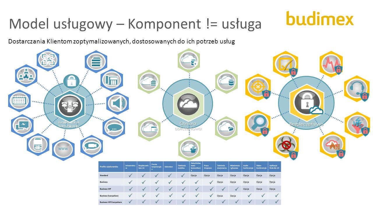 Model usługowy – Komponent != usługa … WWW Zunifikowana Komunikacja Chmura obliczeniowa Bezpieczeństwo W W W  Dostarczania Klientom zoptymalizowanych