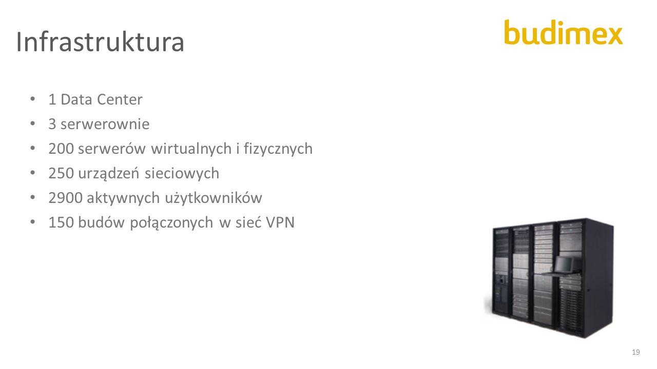 Infrastruktura 19 1 Data Center 3 serwerownie 200 serwerów wirtualnych i fizycznych 250 urządzeń sieciowych 2900 aktywnych użytkowników 150 budów połą