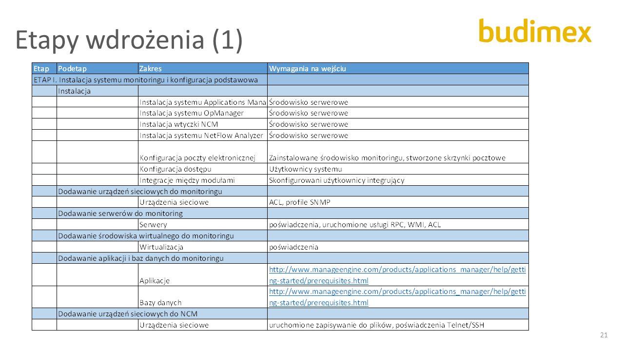 Etapy wdrożenia (1) 21