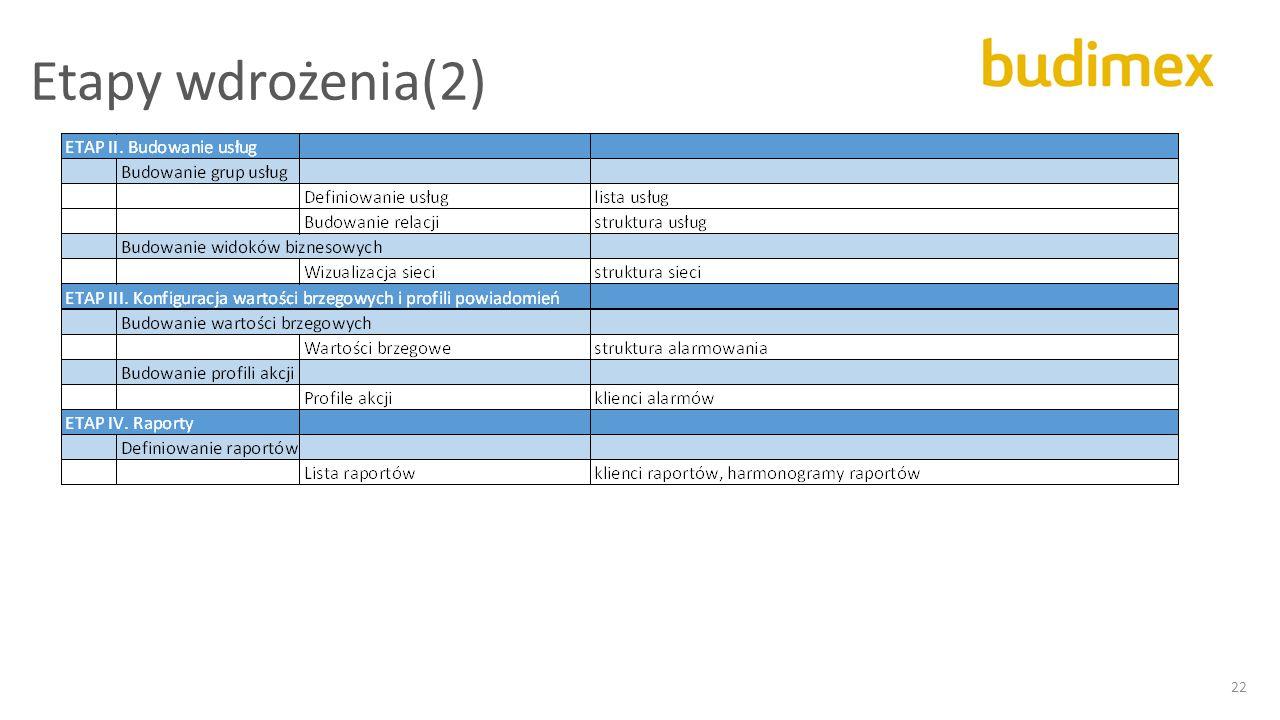 Etapy wdrożenia(2) 22