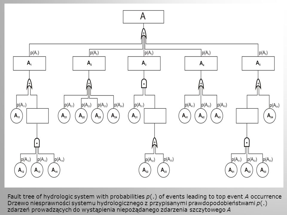 Fault tree of hydrologic system with probabilities p(.) of events leading to top event A occurrence Drzewo niesprawności systemu hydrologicznego z prz
