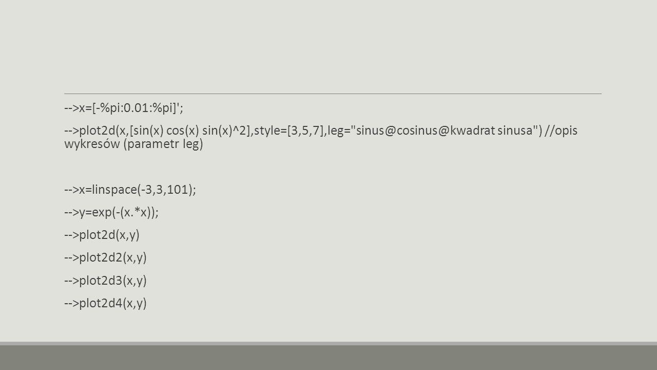 -->x=[-%pi:0.01:%pi] ; -->plot2d(x,[sin(x) cos(x) sin(x)^2],style=[3,5,7],leg= sinus@cosinus@kwadrat sinusa ) //opis wykresów (parametr leg) -->x=linspace(-3,3,101); -->y=exp(-(x.*x)); -->plot2d(x,y) -->plot2d2(x,y) -->plot2d3(x,y) -->plot2d4(x,y)