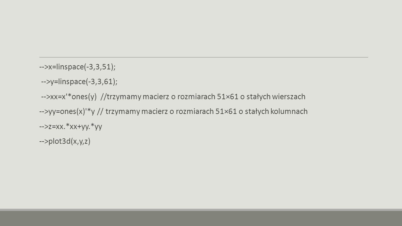 -->x=linspace(-3,3,51); -->y=linspace(-3,3,61); -->xx=x *ones(y) //trzymamy macierz o rozmiarach 51×61 o stałych wierszach -->yy=ones(x) *y // trzymamy macierz o rozmiarach 51×61 o stałych kolumnach -->z=xx.*xx+yy.*yy -->plot3d(x,y,z)