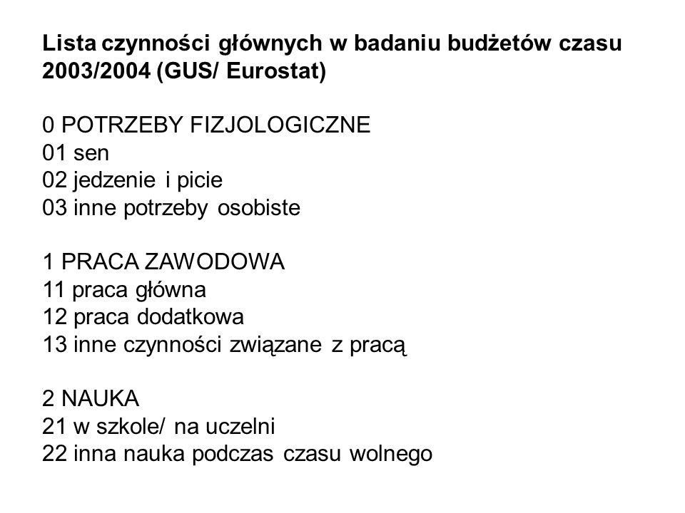 Lista czynności głównych w badaniu budżetów czasu 2003/2004 (GUS/ Eurostat) 0 POTRZEBY FIZJOLOGICZNE 01 sen 02 jedzenie i picie 03 inne potrzeby osobi