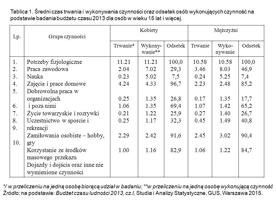 Tablica 1. Średni czas trwania i wykonywania czynności oraz odsetek osób wykonujących czynność na podstawie badania budżetu czasu 2013 dla osób w wiek
