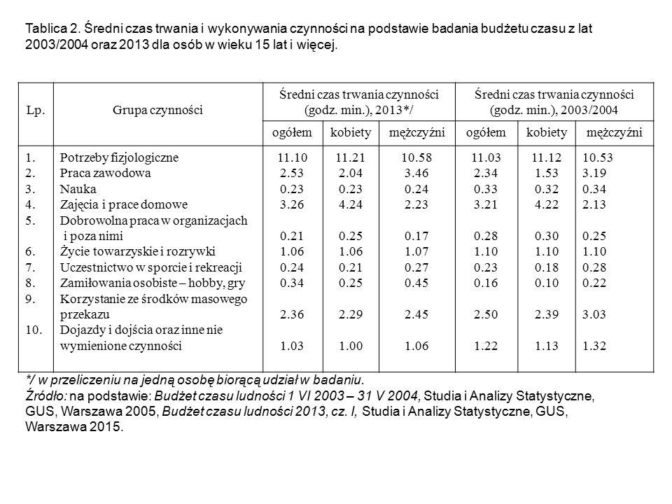 Tablica 2. Średni czas trwania i wykonywania czynności na podstawie badania budżetu czasu z lat 2003/2004 oraz 2013 dla osób w wieku 15 lat i więcej.