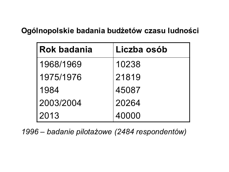 Ogólnopolskie badania budżetów czasu ludności 1996 – badanie pilotażowe (2484 respondentów) Rok badaniaLiczba osób 1968/1969 1975/1976 1984 2003/2004