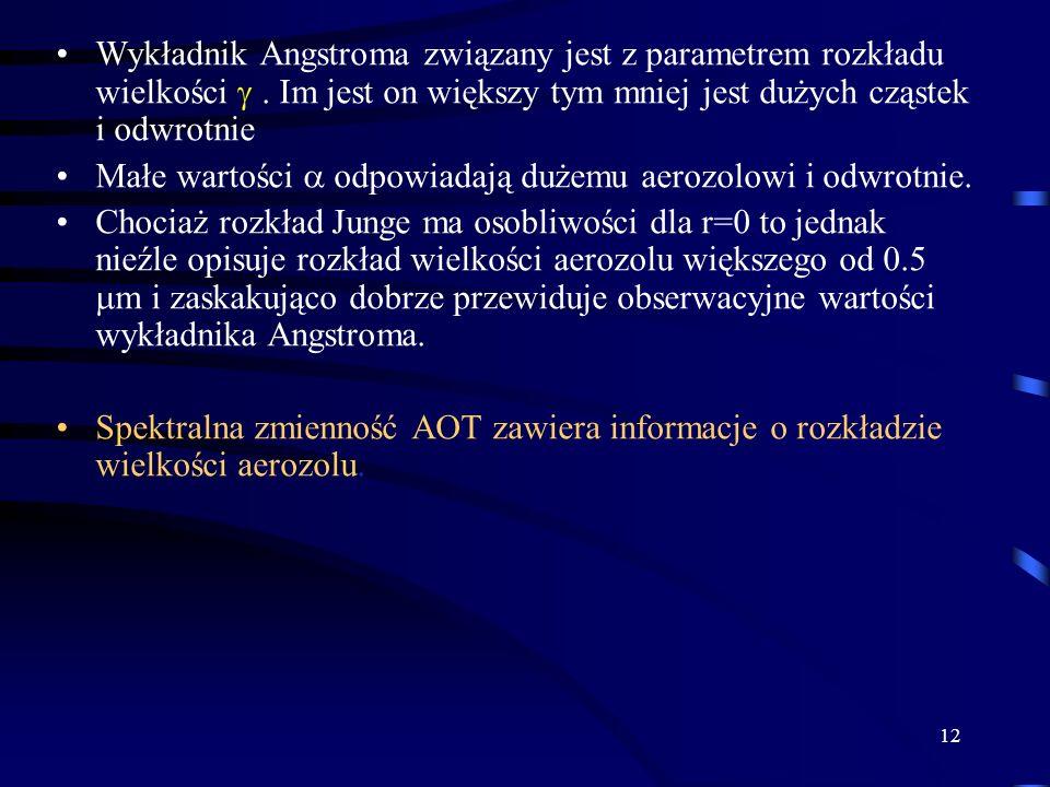 12 Wykładnik Angstroma związany jest z parametrem rozkładu wielkości . Im jest on większy tym mniej jest dużych cząstek i odwrotnie Małe wartości  o