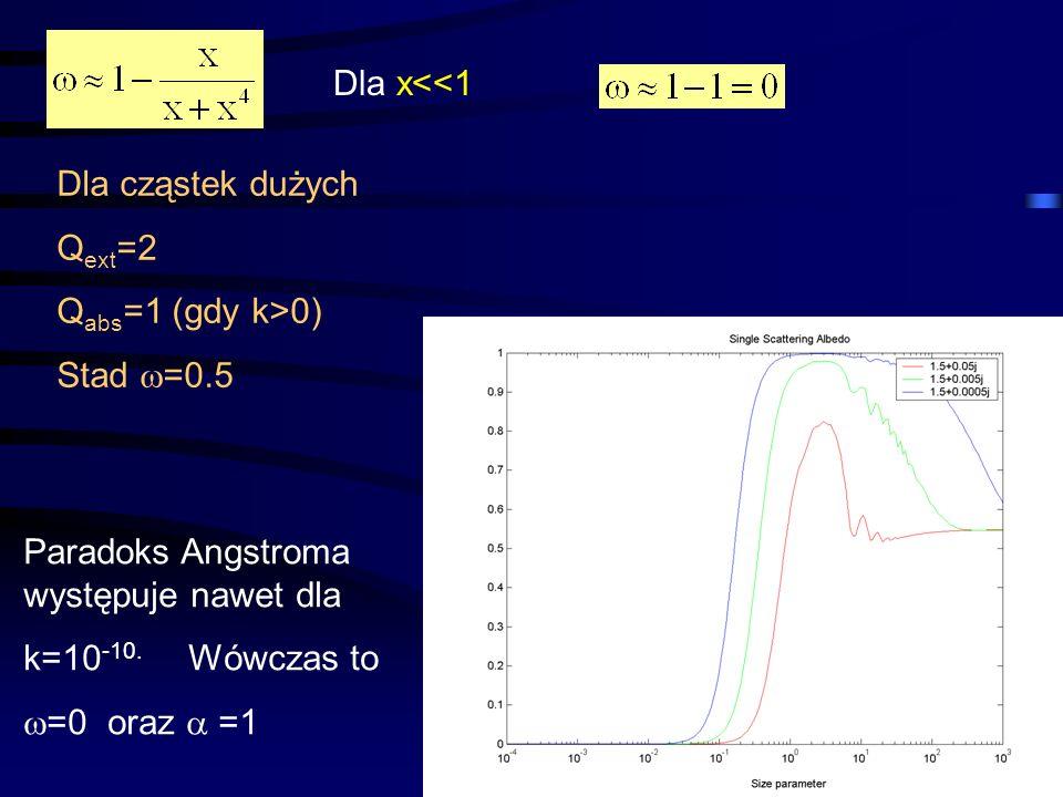 24 Dla x<<1 Dla cząstek dużych Q ext =2 Q abs =1 (gdy k>0) Stad  =0.5 Paradoks Angstroma występuje nawet dla k=10 -10. Wówczas to  =0 oraz  =1