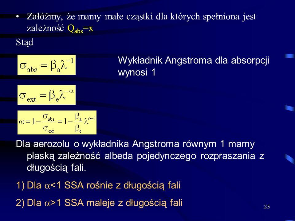 25 Załóżmy, że mamy małe cząstki dla których spełniona jest zależność Q abs =x Stąd Wykładnik Angstroma dla absorpcji wynosi 1 Dla aerozolu o wykładni