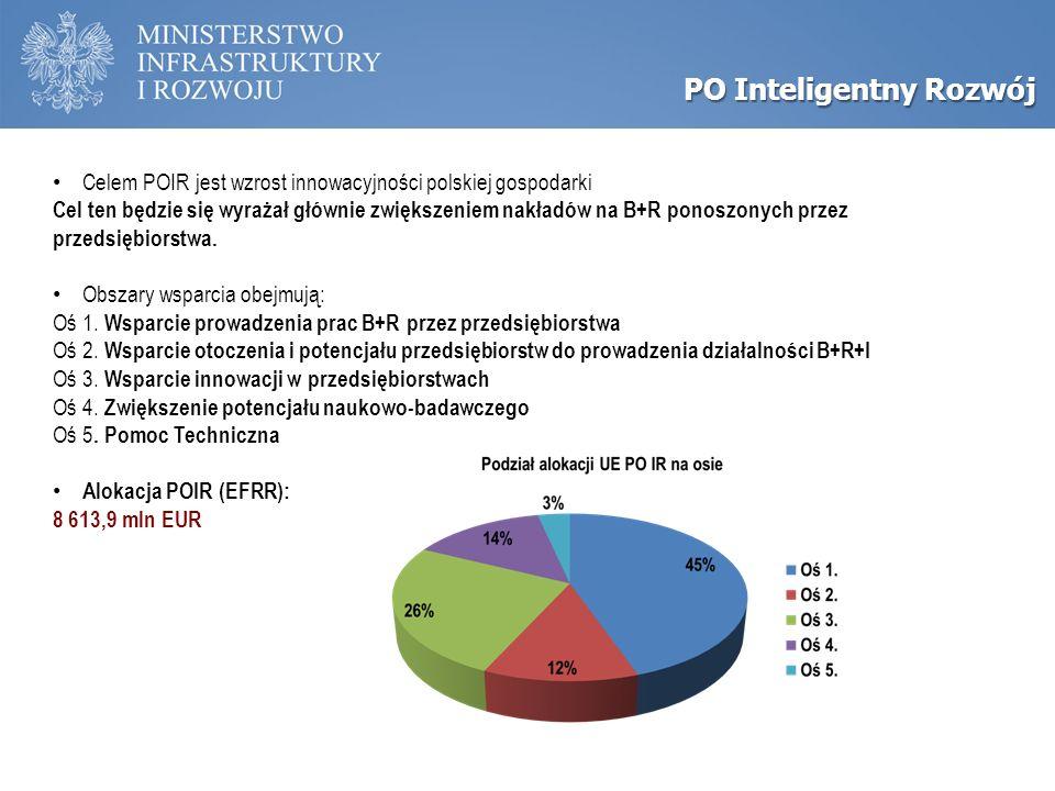 PO Inteligentny Rozwój Celem POIR jest wzrost innowacyjności polskiej gospodarki Cel ten będzie się wyrażał głównie zwiększeniem nakładów na B+R ponoszonych przez przedsiębiorstwa.