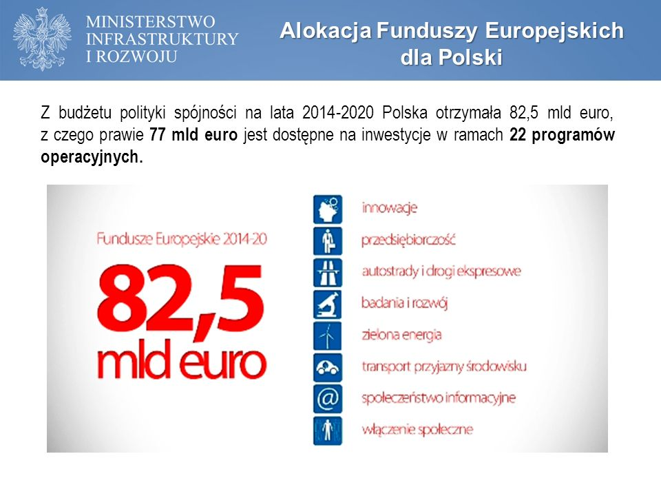 Umowa Partnerstwa – Alokacja Funduszy Europejskich dla Polski Z budżetu polityki spójności na lata 2014-2020 Polska otrzymała 82,5 mld euro, z czego prawie 77 mld euro jest dostępne na inwestycje w ramach 22 programów operacyjnych.