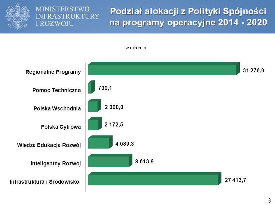 Podział alokacji z Polityki Spójności na programy operacyjne 2014 - 2020 3