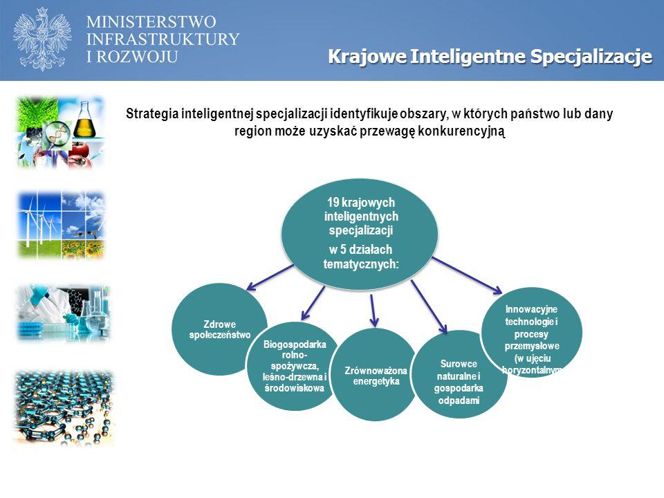 Inteligentne specjalizacje Zdrowe społeczeństwo Biogospodarka rolno- spożywcza, leśno-drzewna i środowiskowa Zrównoważona energetyka Surowce naturalne i gospodarka odpadami Innowacyjne technologie i procesy przemysłowe (w ujęciu horyzontalnym ) 19 krajowych inteligentnych specjalizacji w 5 działach tematycznych: Krajowe Inteligentne Specjalizacje Strategia inteligentnej specjalizacji identyfikuje obszary, w których państwo lub dany region może uzyskać przewagę konkurencyjną