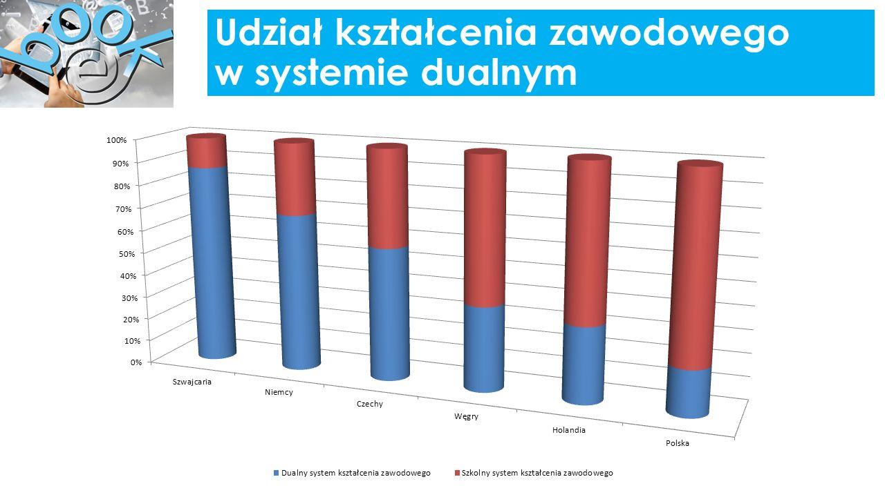 Udział kształcenia zawodowego w systemie dualnym