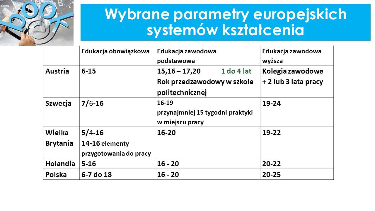 Wybrane parametry europejskich systemów kształcenia Edukacja obowiązkowa Edukacja zawodowa podstawowa Edukacja zawodowa wyższa Austria6-15 15,16 – 17,20 1 do 4 lat Rok przedzawodowy w szkole politechnicznej Kolegia zawodowe + 2 lub 3 lata pracy Szwecja7/6-16 16-19 przynajmniej 15 tygodni praktyki w miejscu pracy 19-24 Wielka Brytania 5/4-16 14-16 elementy przygotowania do pracy 16-20 19-22 Holandia5-1616 - 2020-22 Polska6-7 do 1816 - 2020-25