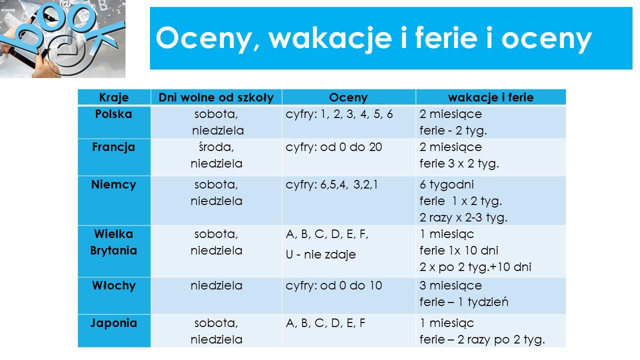 Oceny, wakacje i ferie i oceny KrajeDni wolne od szkołyOcenywakacje i ferie Polska sobota, niedziela cyfry: 1, 2, 3, 4, 5, 6 2 miesiące ferie - 2 tyg.