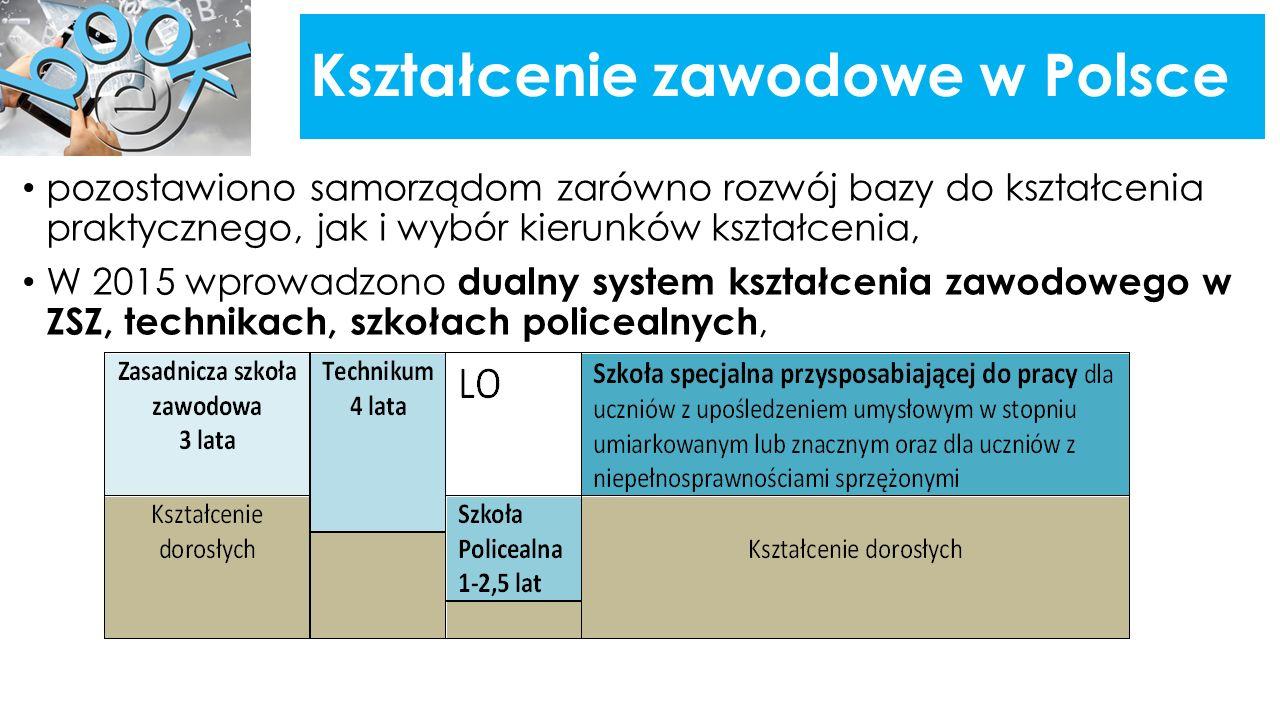 Kształcenie zawodowe w Polsce pozostawiono samorządom zarówno rozwój bazy do kształcenia praktycznego, jak i wybór kierunków kształcenia, W 2015 wprowadzono dualny system kształcenia zawodowego w ZSZ, technikach, szkołach policealnych,