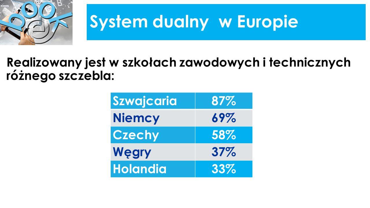 System dualny w Europie Realizowany jest w szkołach zawodowych i technicznych różnego szczebla: Szwajcaria87% Niemcy69% Czechy58% Węgry37% Holandia33%