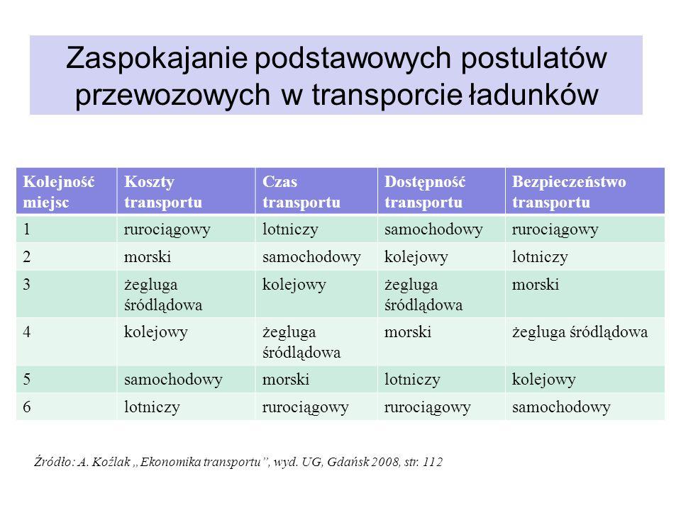Kierunki rozwoju transportu kombinowanego/intermodalnego Można mówić o dwóch podstawowych kierunkach (próbach) rozwoju transportu kombinowanego w Polsce: obsługa obrotów phz w relacjach lądowych i lądowo-morskich, obsługa przewozów tranzytowych przez terytorium Polski w relacjach lądowych na kierunku W-Z-W oraz przez polskie porty morskie na kierunku północ - południe- północ.