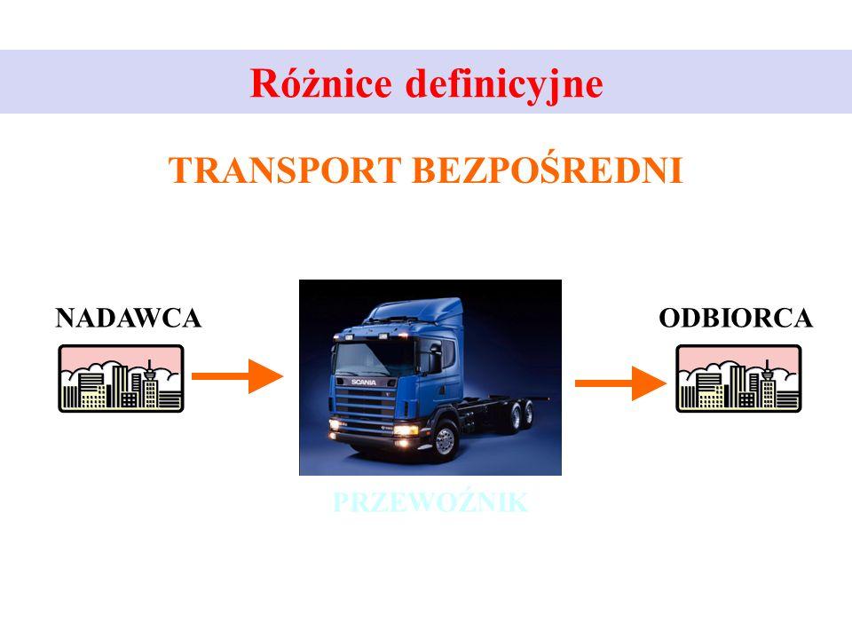 Różnice definicyjne (2) TRANSPORT ŁAMANY Obejmuje on transport z zastosowaniem co najmniej dwóch środków transportowych, ale pochodzących z tej samej gałęzi transportu.