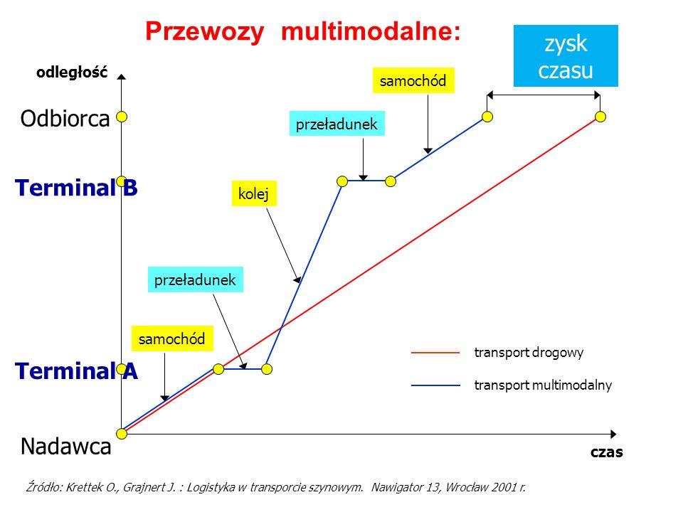 ZALETY przewozów kombinowanych –znaczne ograniczenie czasu przeładunku w punktach styku różnych gałęzi transportu (?), –max.