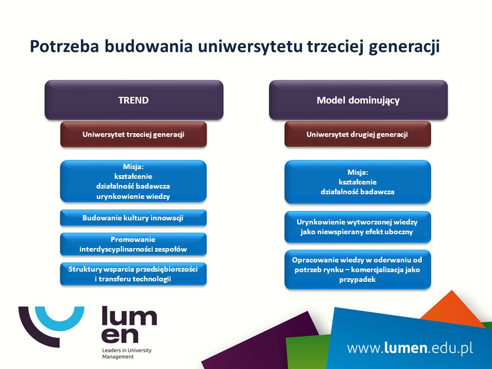 Spójny i sprawny model zarządzania innowacjami Wydziałowi Pełnomocnicy ds.
