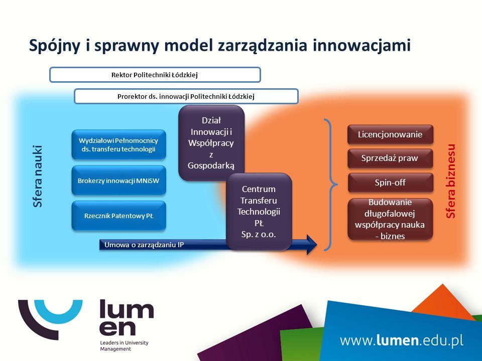 Efektywna współpraca z przedsiębiorcami Politechnika Łódzka wprowadziła profesjonalny system zarządzania własnością przemysłową oraz wynikami badań naukowych i prac rozwojowych.