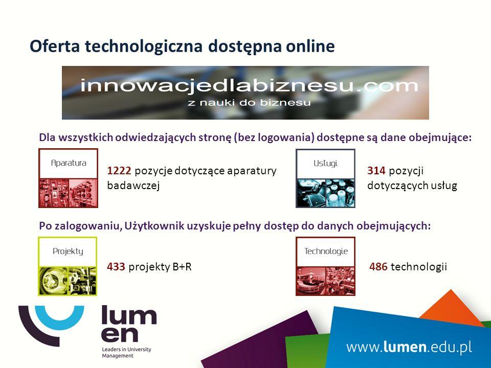 Oferta technologiczna dostępna online Dla wszystkich odwiedzających stronę (bez logowania) dostępne są dane obejmujące: 1222 pozycje dotyczące aparatury badawczej 314 pozycji dotyczących usług Po zalogowaniu, Użytkownik uzyskuje pełny dostęp do danych obejmujących: 433 projekty B+R 486 technologii