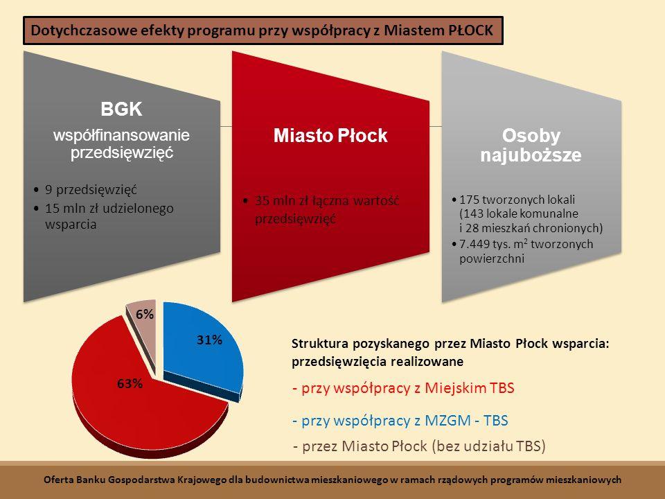 BGK współfinansowanie przedsięwzięć 9 przedsięwzięć 15 mln zł udzielonego wsparcia Miasto Płock 35 mln zł łączna wartość przedsięwzięć Osoby najuboższe 175 tworzonych lokali (143 lokale komunalne i 28 mieszkań chronionych) 7.449 tys.