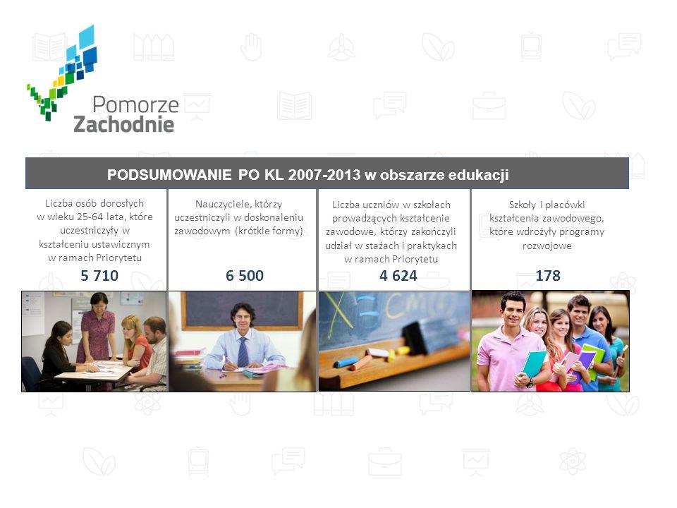 Liczba osób dorosłych w wieku 25-64 lata, które uczestniczyły w kształceniu ustawicznym w ramach Priorytetu 5 710 Szkoły i placówki kształcenia zawodowego, które wdrożyły programy rozwojowe 178 Liczba uczniów w szkołach prowadzących kształcenie zawodowe, którzy zakończyli udział w stażach i praktykach w ramach Priorytetu 4 624 Nauczyciele, którzy uczestniczyli w doskonaleniu zawodowym (krótkie formy) 6 500 PODSUMOWANIE PO KL 2007-2013 w obszarze edukacji
