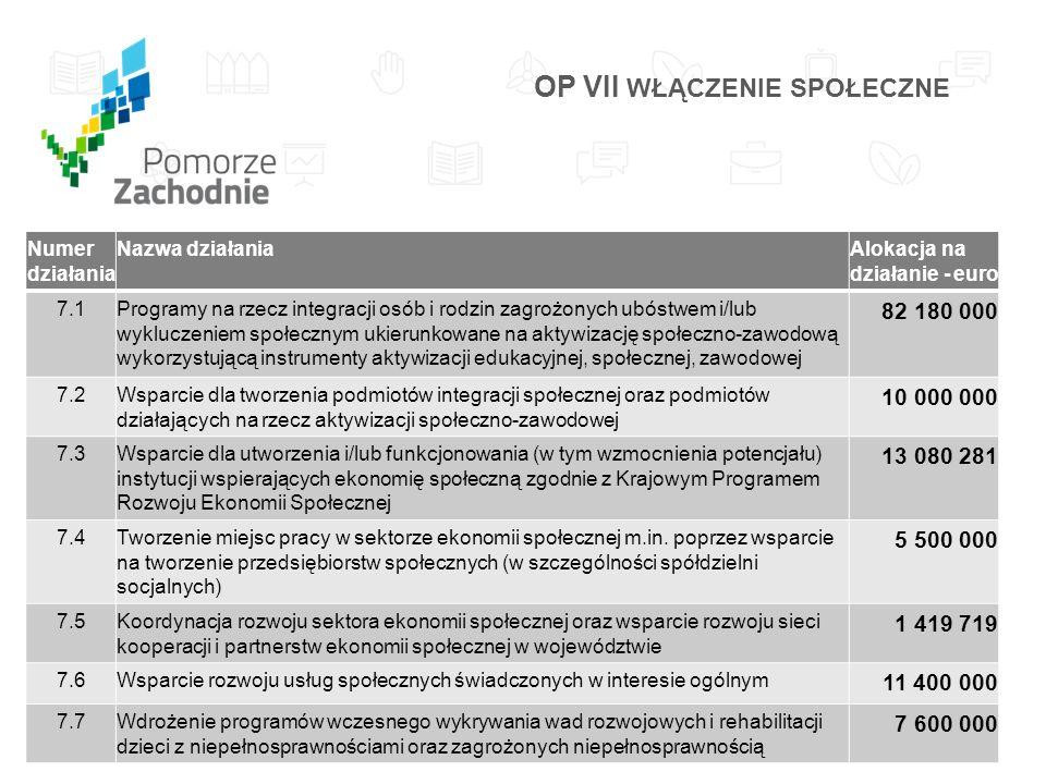 Numer działania Nazwa działaniaAlokacja na działanie - euro 8.1Upowszechnienie edukacji przedszkolnej 10 483 230 8.2Wsparcie szkół i placówek prowadzących kształcenie ogólne oraz uczniów uczestniczących w kształceniu podstawowym, gimnazjalnym i ponadgimnazjalnym 3 116 770 8.3Wsparcie szkół i placówek prowadzących kształcenie ogólne oraz uczniów uczestniczących w kształceniu podstawowym, gimnazjalnym i ponadgimnazjalnym w ramach Strategii ZIT dla Szczecińskiego Obszaru Metropolitalnego 7 800 000 8.4Upowszechnienie edukacji przedszkolnej oraz wsparcie szkół i placówek prowadzących kształcenie ogólne oraz uczniów uczestniczących w kształceniu podstawowym, gimnazjalnym i ponadgimnazjalnym w ramach Strategii ZIT dla Koszalińsko-Kołobrzesko-Białogardzkiego Obszaru Funkcjonalnego 4 000 000 8.5Upowszechnienie edukacji przedszkolnej oraz wsparcie szkół i placówek prowadzących kształcenie ogólne oraz uczniów uczestniczących w kształceniu podstawowym, gimnazjalnym i ponadgimnazjalnym w ramach Kontraktów Samorządowych 5 500 000 OP VIII EDUKACJA