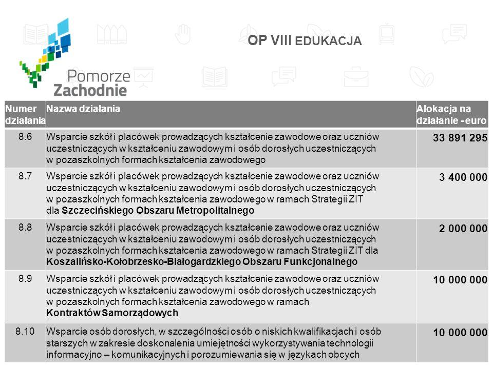 Numer działania Nazwa działaniaAlokacja na działanie - euro 8.6Wsparcie szkół i placówek prowadzących kształcenie zawodowe oraz uczniów uczestniczących w kształceniu zawodowym i osób dorosłych uczestniczących w pozaszkolnych formach kształcenia zawodowego 33 891 295 8.7Wsparcie szkół i placówek prowadzących kształcenie zawodowe oraz uczniów uczestniczących w kształceniu zawodowym i osób dorosłych uczestniczących w pozaszkolnych formach kształcenia zawodowego w ramach Strategii ZIT dla Szczecińskiego Obszaru Metropolitalnego 3 400 000 8.8Wsparcie szkół i placówek prowadzących kształcenie zawodowe oraz uczniów uczestniczących w kształceniu zawodowym i osób dorosłych uczestniczących w pozaszkolnych formach kształcenia zawodowego w ramach Strategii ZIT dla Koszalińsko-Kołobrzesko-Białogardzkiego Obszaru Funkcjonalnego 2 000 000 8.9Wsparcie szkół i placówek prowadzących kształcenie zawodowe oraz uczniów uczestniczących w kształceniu zawodowym i osób dorosłych uczestniczących w pozaszkolnych formach kształcenia zawodowego w ramach Kontraktów Samorządowych 10 000 000 8.10Wsparcie osób dorosłych, w szczególności osób o niskich kwalifikacjach i osób starszych w zakresie doskonalenia umiejętności wykorzystywania technologii informacyjno – komunikacyjnych i porozumiewania się w językach obcych 10 000 000 OP VIII EDUKACJA