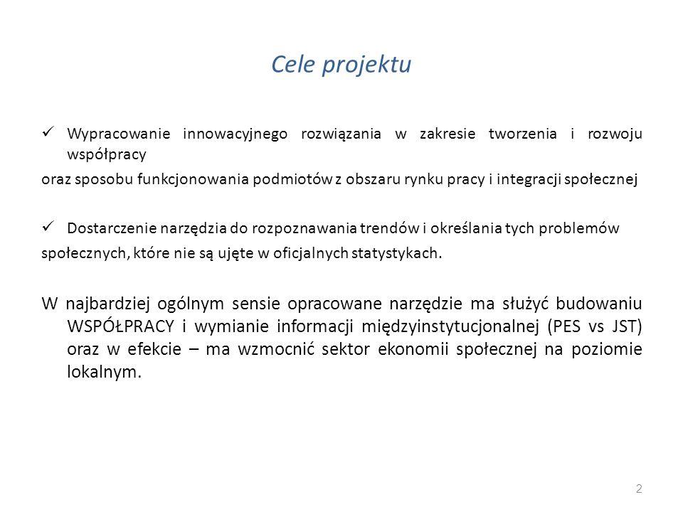 Cele projektu Wypracowanie innowacyjnego rozwiązania w zakresie tworzenia i rozwoju współpracy oraz sposobu funkcjonowania podmiotów z obszaru rynku p