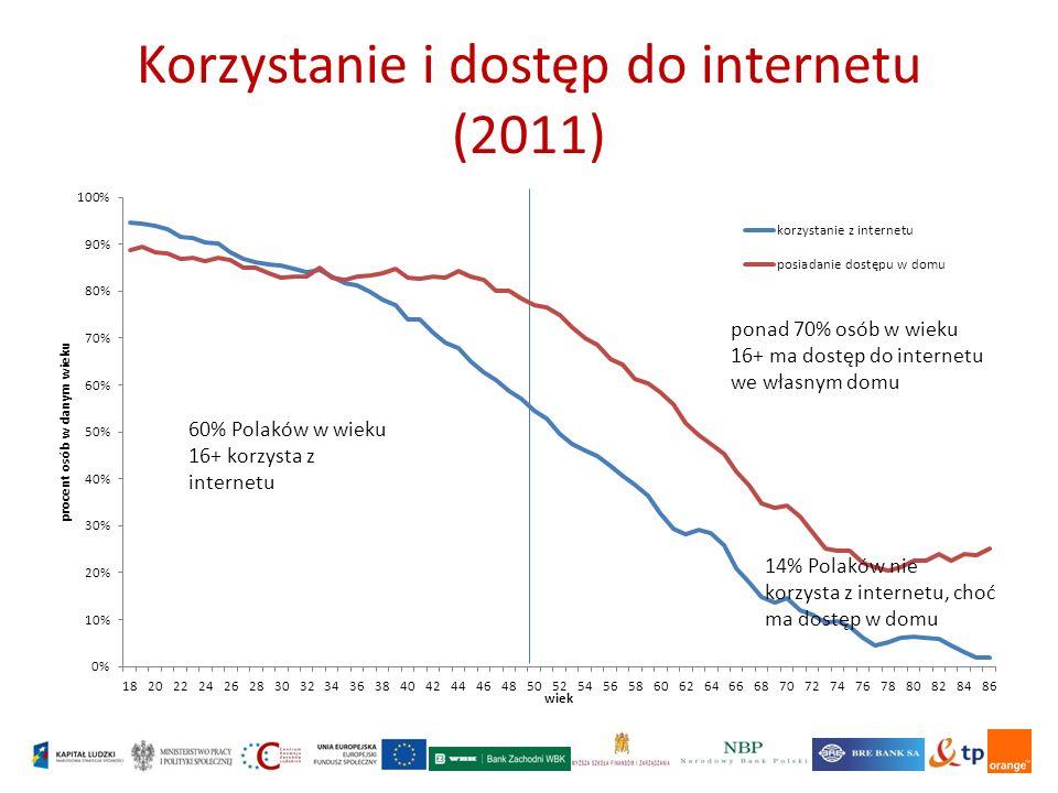 Korzystanie i dostęp do internetu (2011)