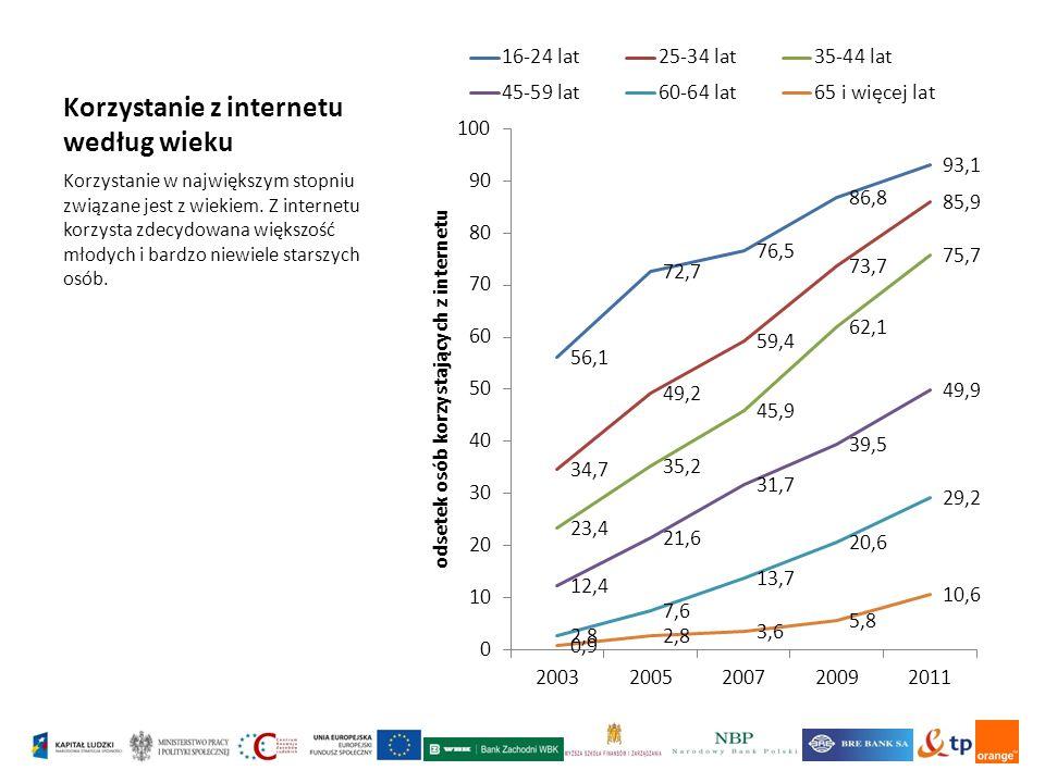 Korzystanie z internetu według wieku Korzystanie w największym stopniu związane jest z wiekiem.