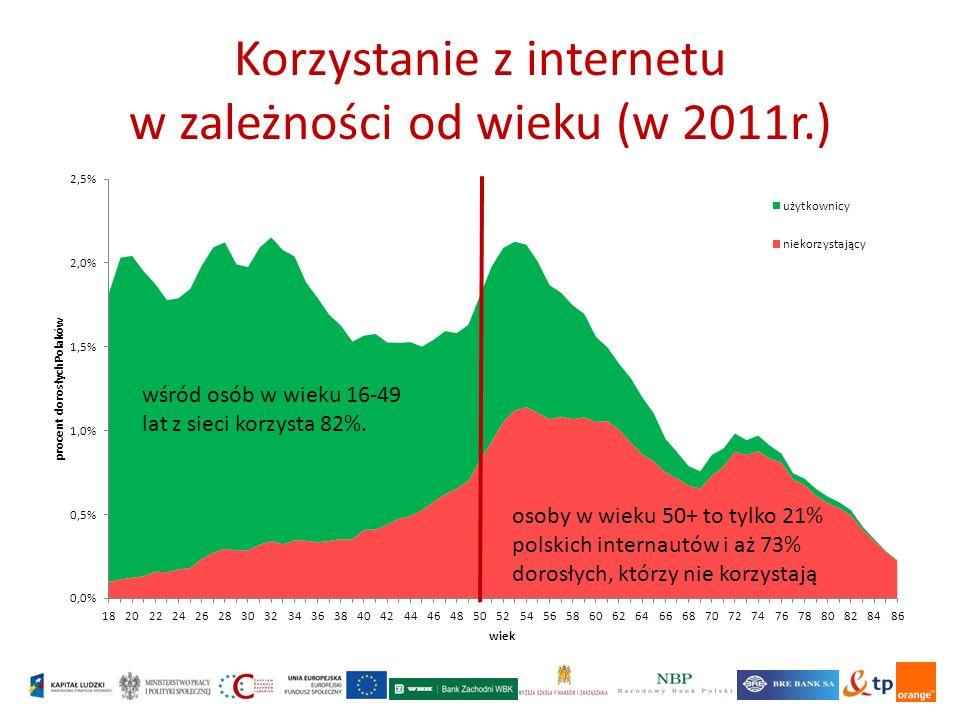 Korzystanie z internetu w zależności od wieku (w 2011r.) wśród osób w wieku 16-49 lat z sieci korzysta 82%.