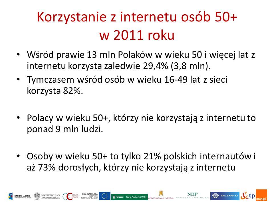 Korzystanie z internetu osób 50+ w 2011 roku Wśród prawie 13 mln Polaków w wieku 50 i więcej lat z internetu korzysta zaledwie 29,4% (3,8 mln).