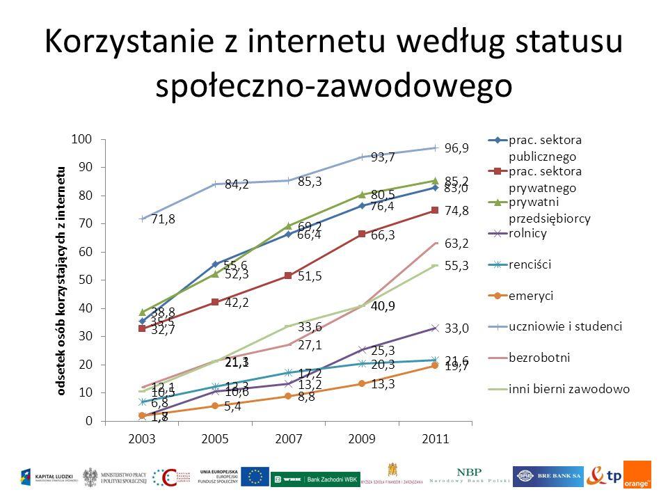 Korzystanie z internetu według statusu społeczno-zawodowego