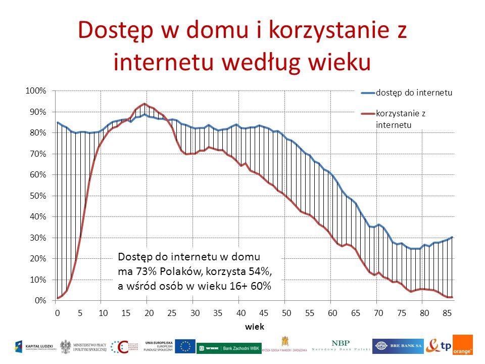 Dostęp w domu i korzystanie z internetu według wieku Dostęp do internetu w domu ma 73% Polaków, korzysta 54%, a wśród osób w wieku 16+ 60%