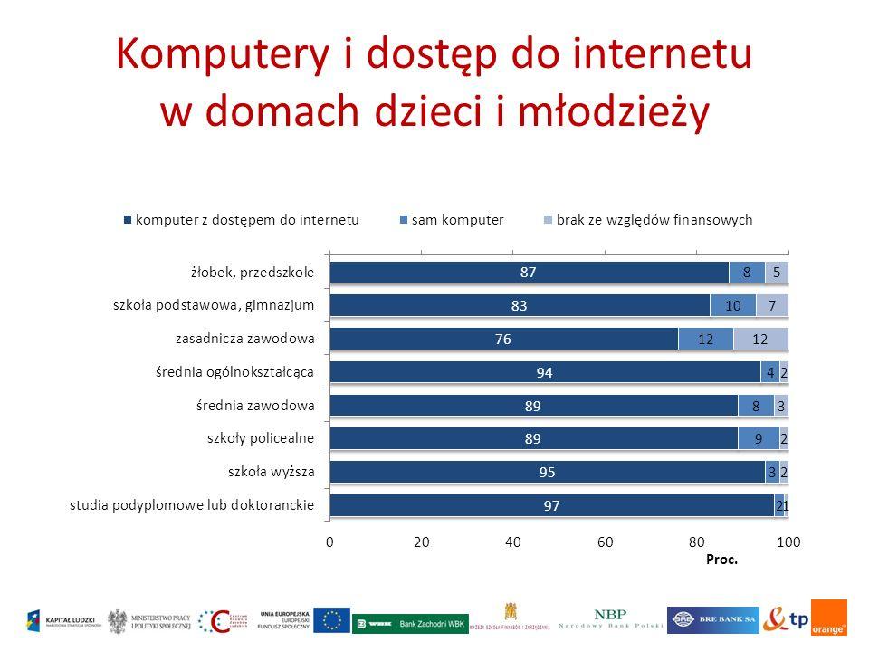Komputery i dostęp do internetu w domach dzieci i młodzieży