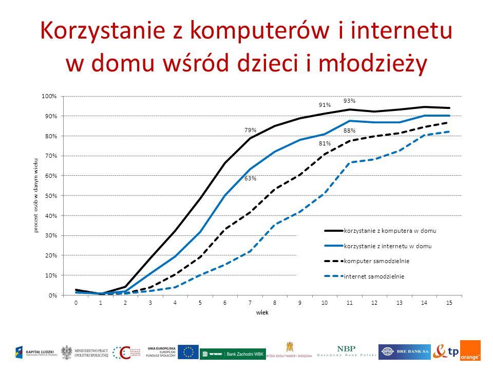 Korzystanie z komputerów i internetu w domu wśród dzieci i młodzieży