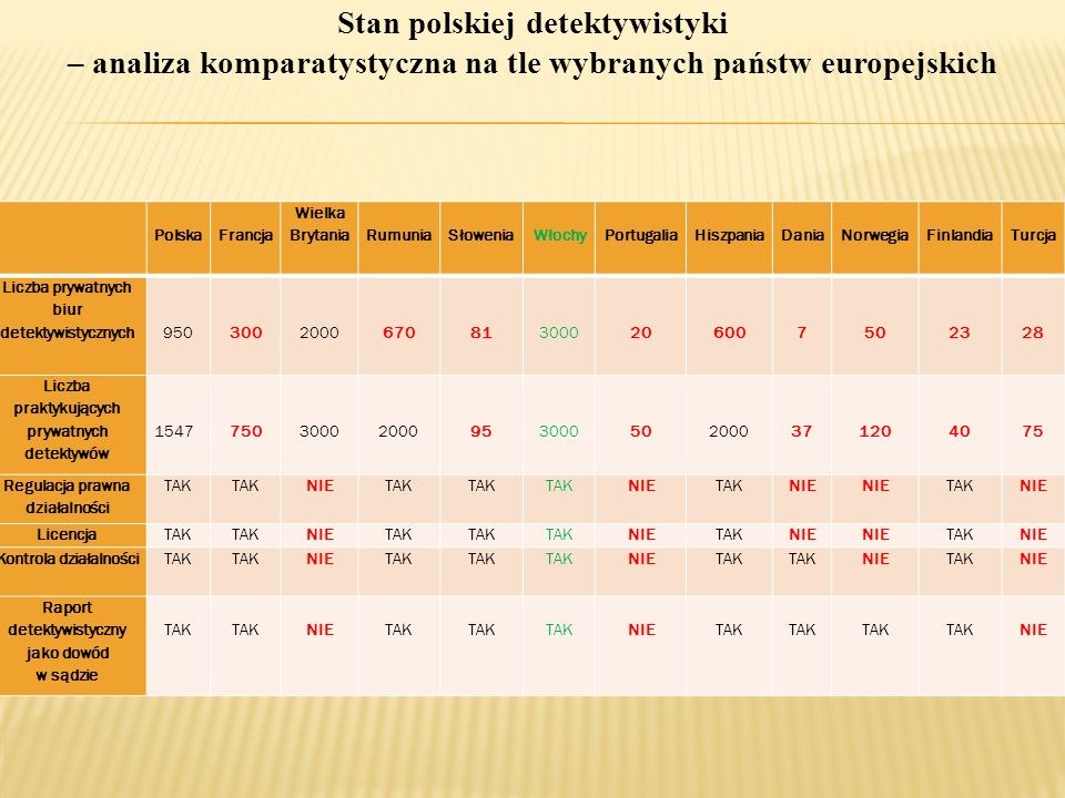 PolskaFrancja Wielka BrytaniaRumuniaSłoweniaWłochyPortugaliaHiszpaniaDaniaNorwegiaFinlandiaTurcja Liczba prywatnych biur detektywistycznych 950 300 20