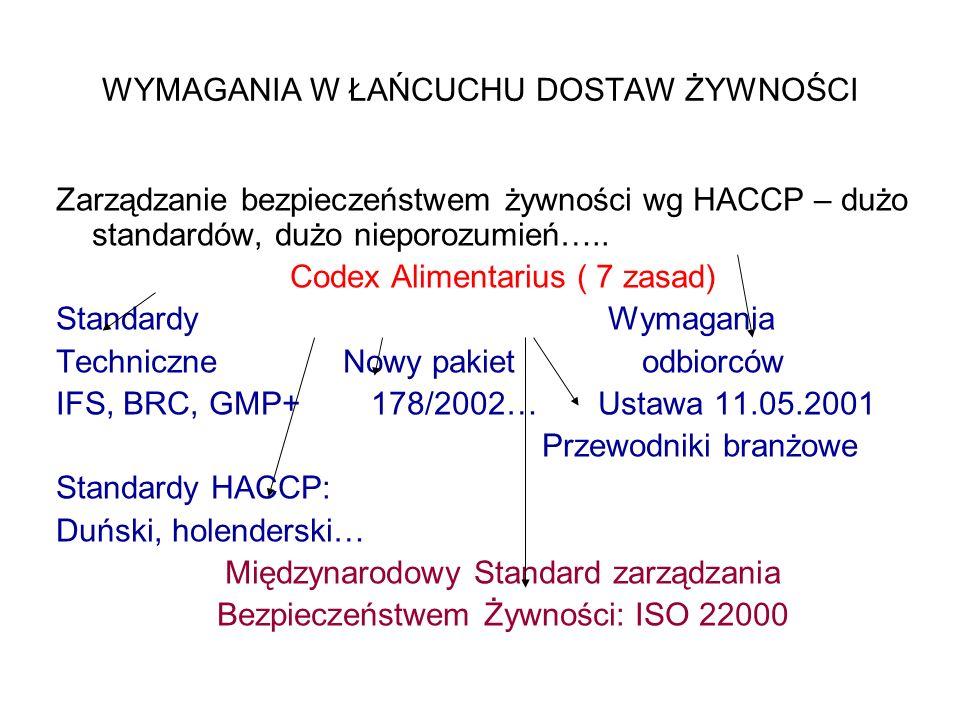 WYMAGANIA W ŁAŃCUCHU DOSTAW ŻYWNOŚCI Zarządzanie bezpieczeństwem żywności wg HACCP – dużo standardów, dużo nieporozumień….. Codex Alimentarius ( 7 zas
