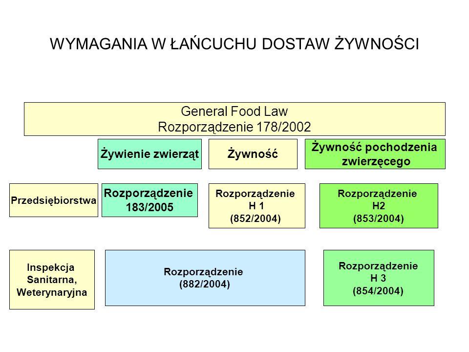 WYMAGANIA W ŁAŃCUCHU DOSTAW ŻYWNOŚCI General Food Law Rozporządzenie 178/2002 Żywienie zwierzątŻywność Żywność pochodzenia zwierzęcego Przedsiębiorstwa Rozporządzenie 183/2005 Rozporządzenie H 1 (852/2004) Rozporządzenie H2 (853/2004) Inspekcja Sanitarna, Weterynaryjna Rozporządzenie (882/2004) Rozporządzenie H 3 (854/2004)