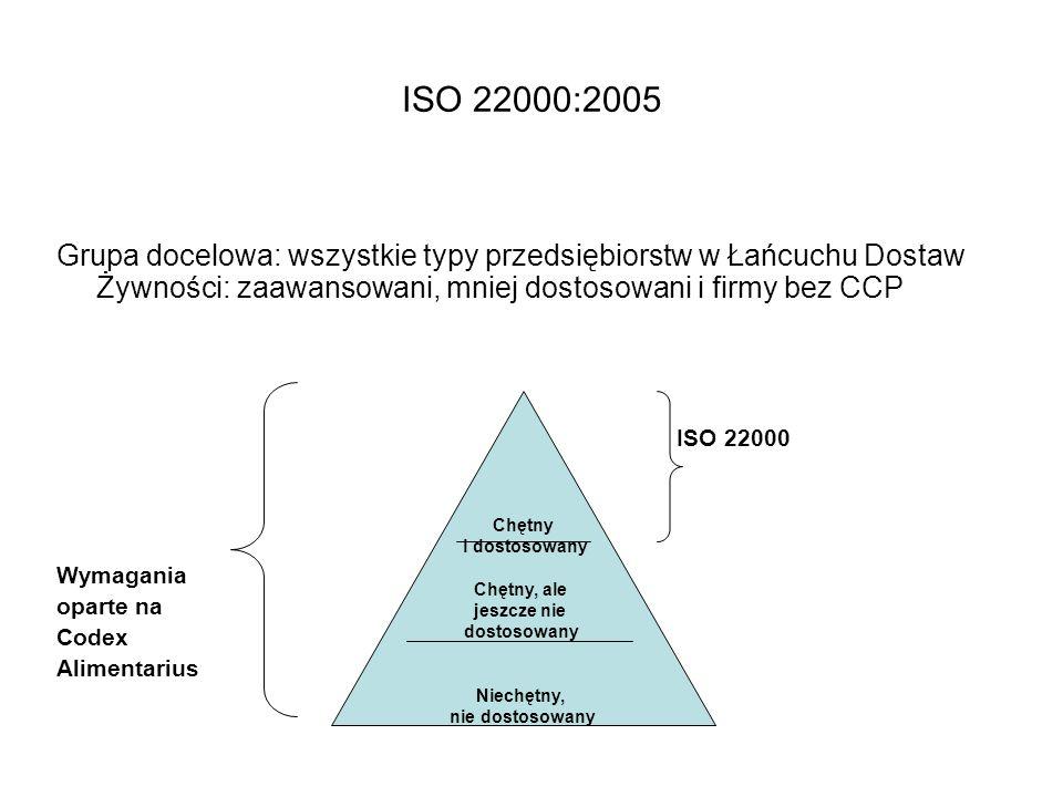 ISO 22000:2005 Grupa docelowa: wszystkie typy przedsiębiorstw w Łańcuchu Dostaw Żywności: zaawansowani, mniej dostosowani i firmy bez CCP ISO 22000 Wy
