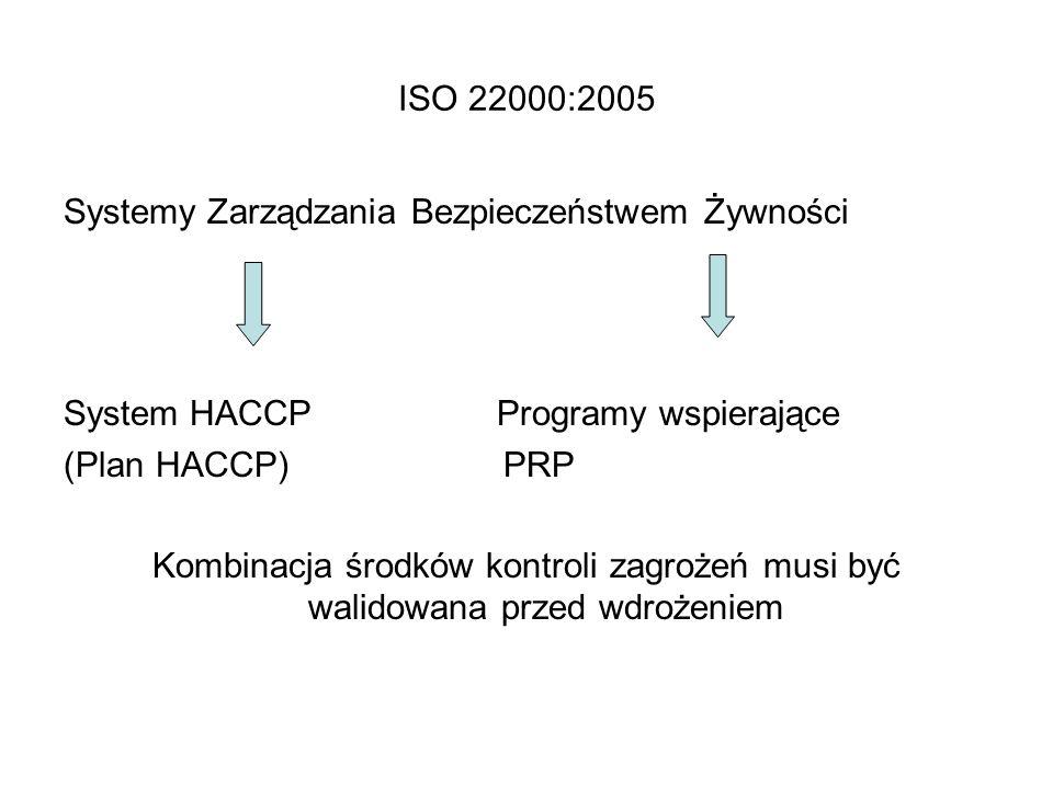 ISO 22000:2005 Systemy Zarządzania Bezpieczeństwem Żywności System HACCP Programy wspierające (Plan HACCP) PRP Kombinacja środków kontroli zagrożeń mu